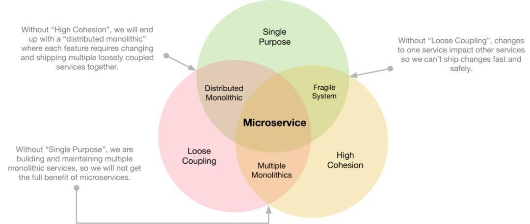一个知名网站的微服务架构最佳实现
