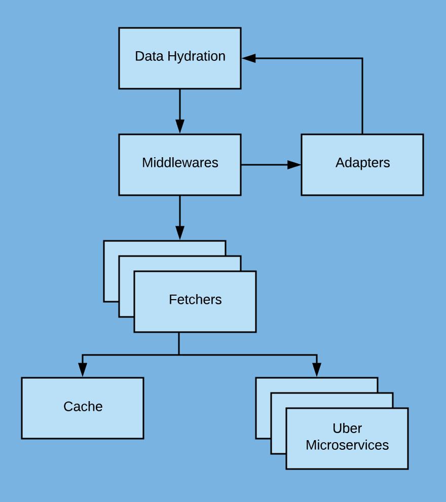 Uber数据融合层技术架构演进