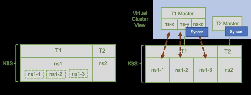 Virtual Cluster:基于集群视图的K8s多租户机制