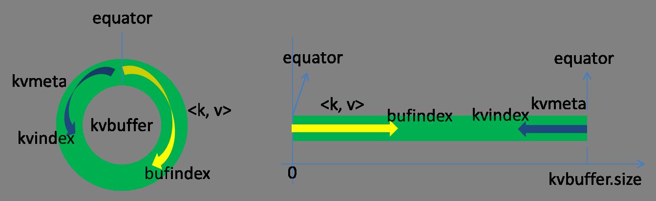 腾讯大数据之TDW计算引擎解析——Shuffle