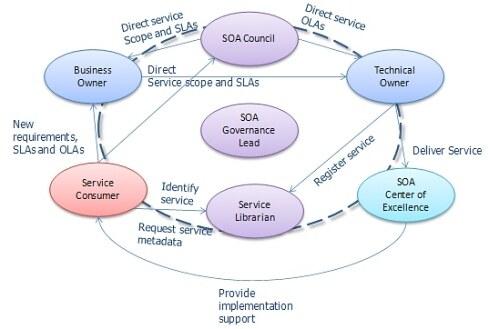 建立服务治理组织