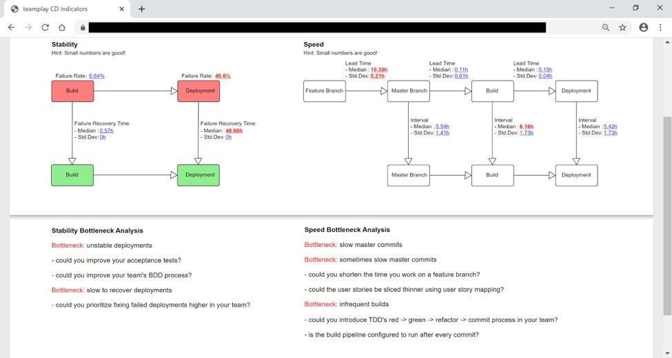 数据驱动型决策如何支持软件交付(二):持续交付指标助力产品开发