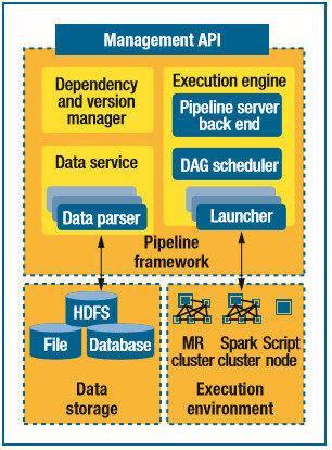 为异构的大数据运行环境构建数据管道