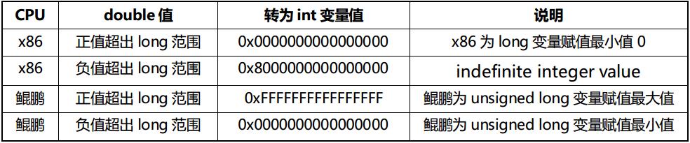 关于鲲鹏与x86处理器上浮点数到整型的数据类型转换问题