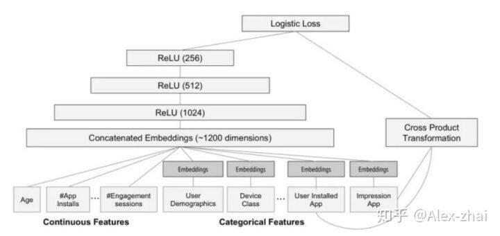 企业级别的tensorflow分布式训练架构总结