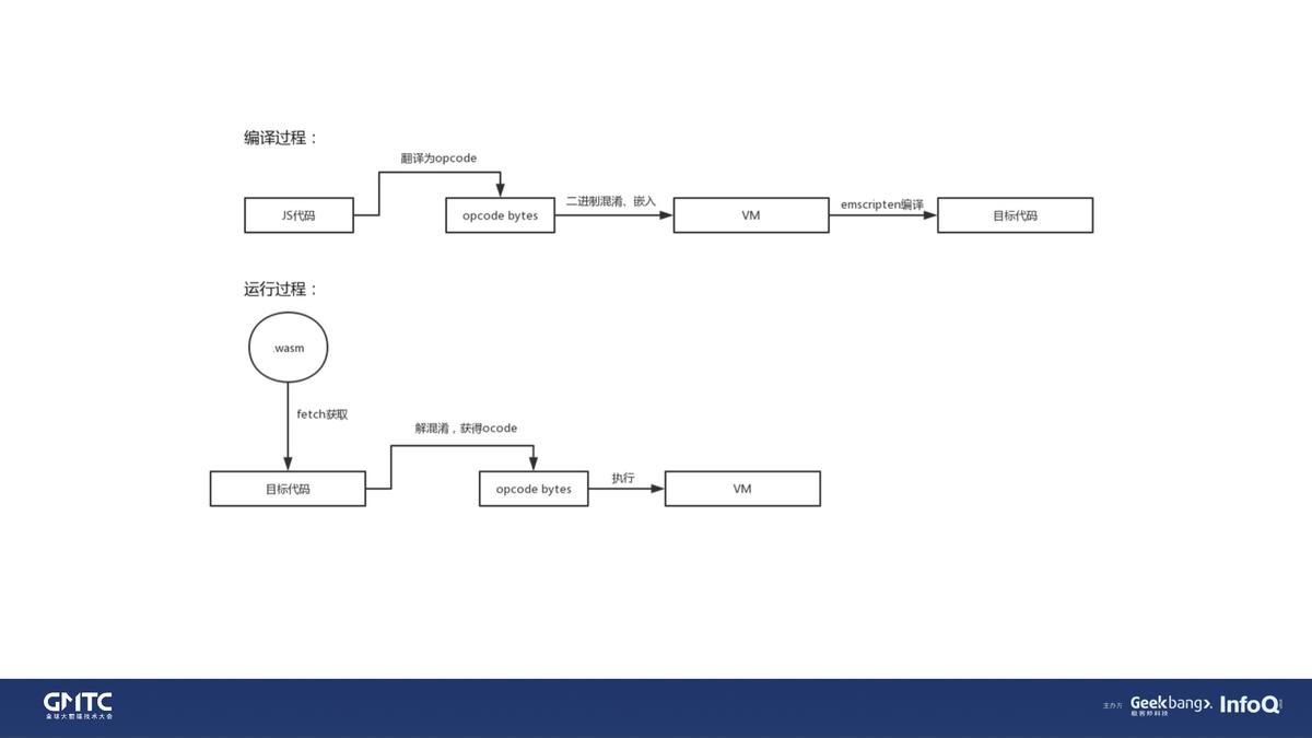 WebAssembly 在性能及加密场景的深度探索