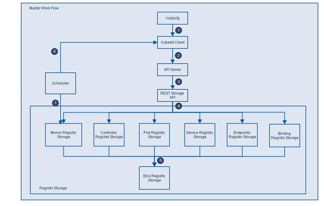 Kubernetes系统架构简介