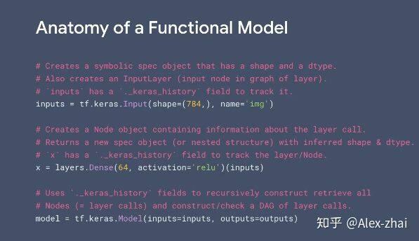 Inside Tensorflow之:tf.keras part1