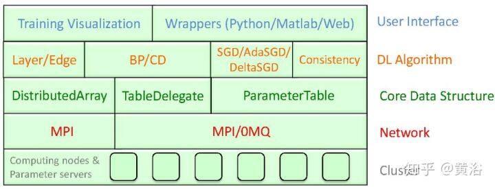 深度学习的分布和并行处理系统