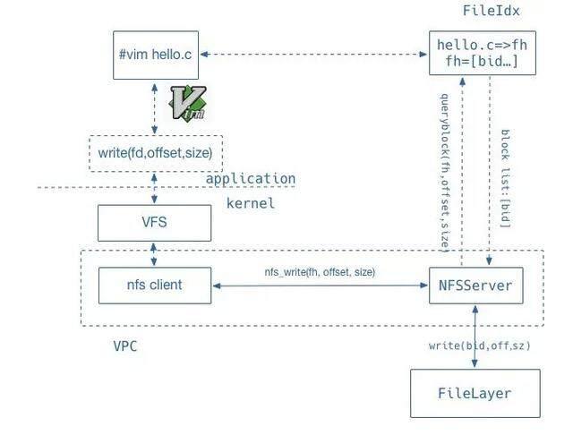 基于 NVMe SSD 的分布式文件存储 UFS 性能提升技术解析