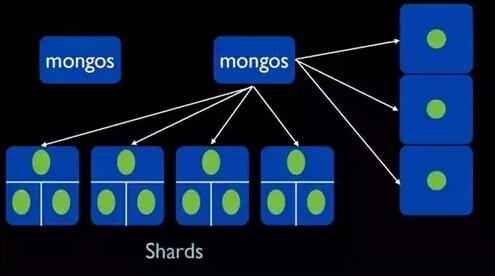 MongoDB在58同城百亿量级数据下的应用实践