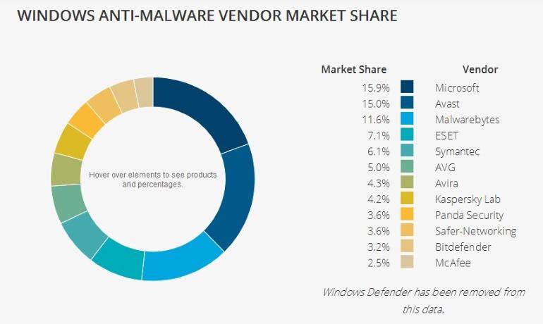 2019 Windows 杀毒软件市场份额:赛门铁克、ESET和迈克菲排前三