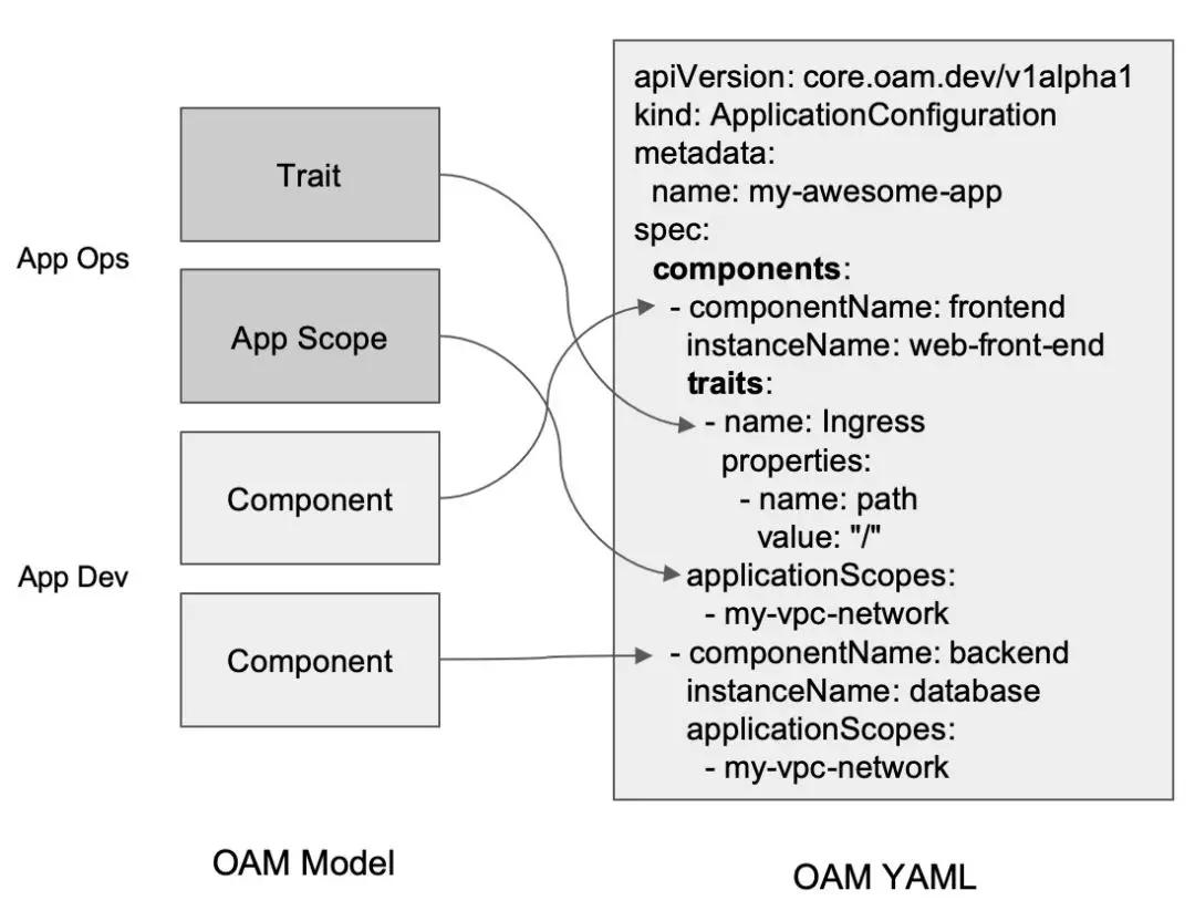 OAM 深入解读:OAM 为云原生应用带来哪些价值?