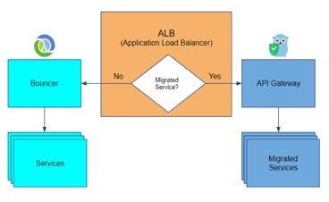 AppsFlyer将API网关服务从Clojure迁移到Golang