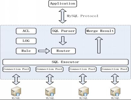 分布式MySQL集群方案的探索与思考
