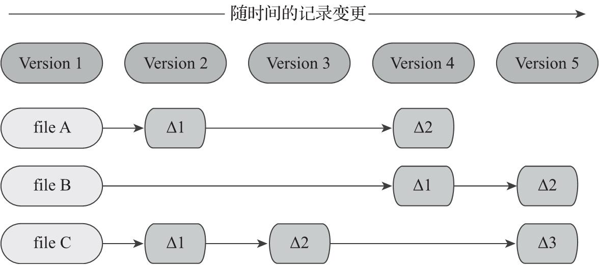 IPFS原理与实践(24):IPFS底层基础 2.3