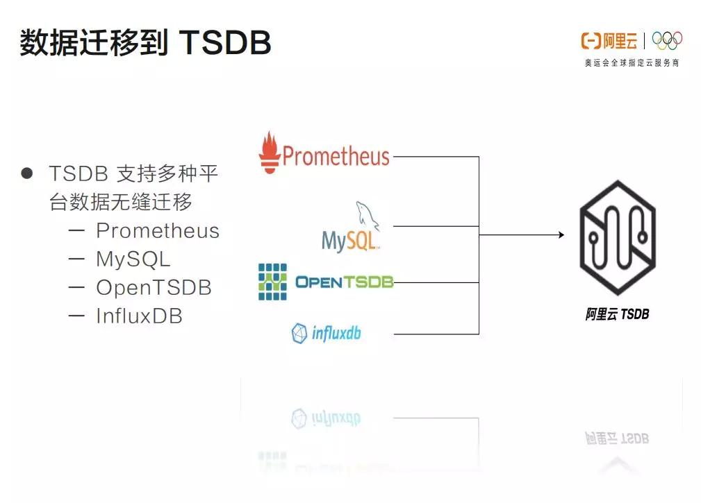 阿里云 TSDB 拥抱物联网的新型时序数据库