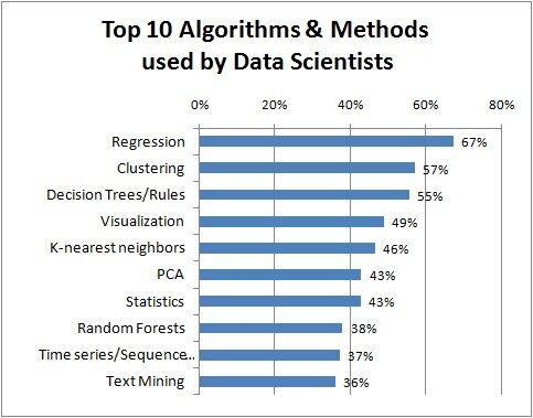 这一年来,数据科学家都用哪些算法?