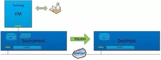 UCloud虚拟化在线迁移优化实践(一):KVM虚拟化跨机迁移原理