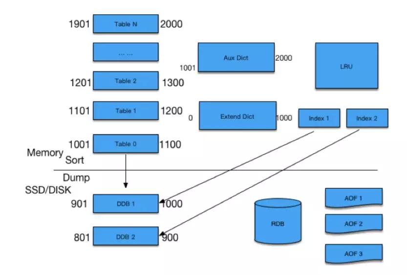 日访问量百亿级的微博如何做缓存架构设计