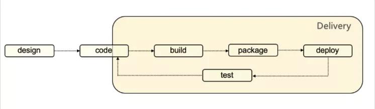 Swift 在 GAIA 平台云端一体化的探索