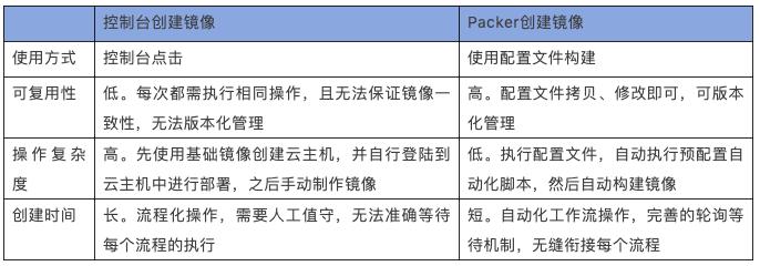 镜像即代码:使用 Packer 实现自动化构建镜像
