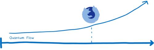 进入Quantum时代——Firefox如何恢复快速,又将如何变得更快?