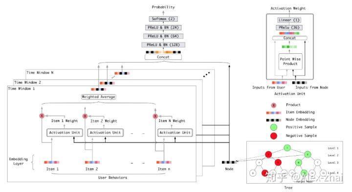 阿里TDM:Tree-based Deep Model