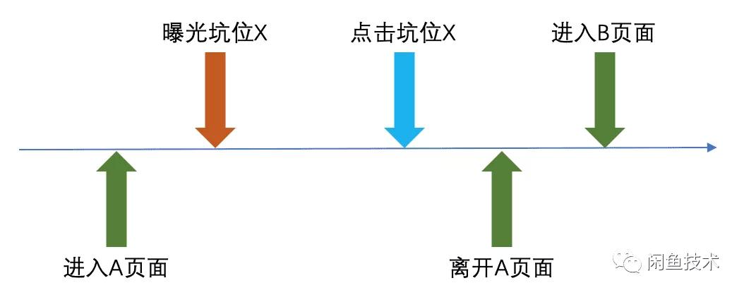 如何设计高准确率的Flutter埋点框架