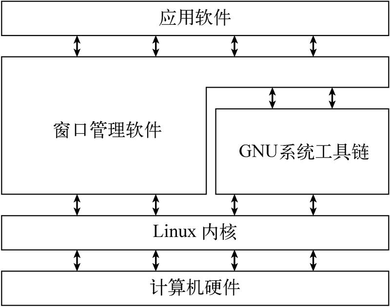 Linux命令行与shell脚本编程大全(3rd ed)(1):初识Linux shell 1&1.1