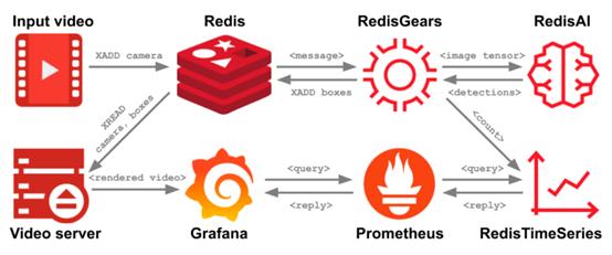 Redis 另一技术栈——RedisEdge