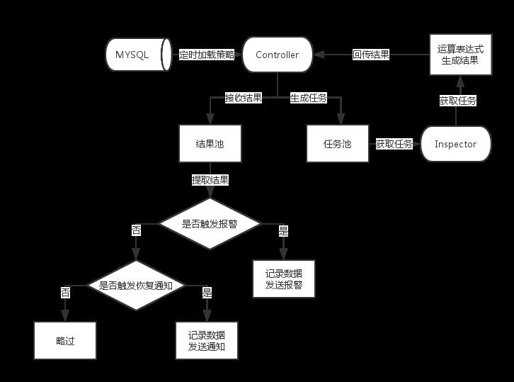 大数据下的技术运营(三)——报警系统设计与实现