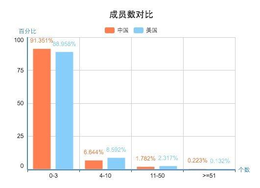 GitHub中国开发者年度分析报告