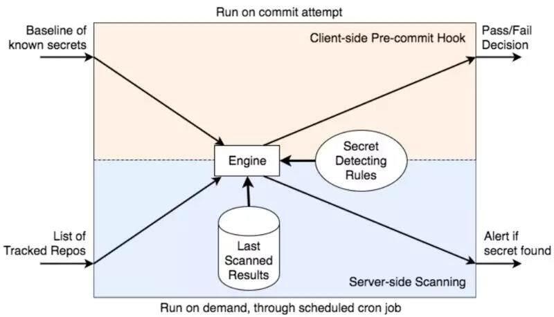 如何防止密码被硬编码到代码中?Yelp开源了自己的解决方案