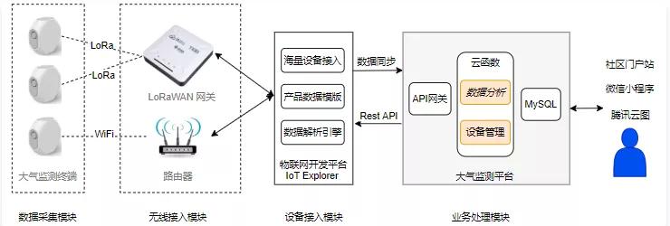 鹅厂分布式大气监测系统:架构介绍及案例解析