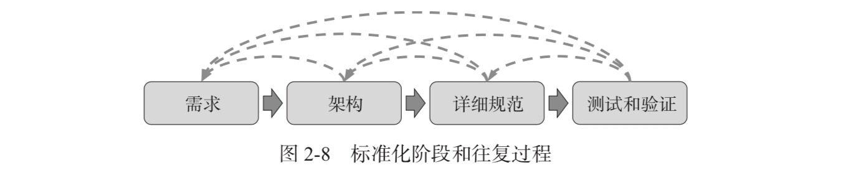 5G系列文章(三):5G标准化(下篇)