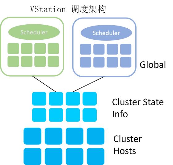 单集群10万节点 走进腾讯云分布式调度系统VStation