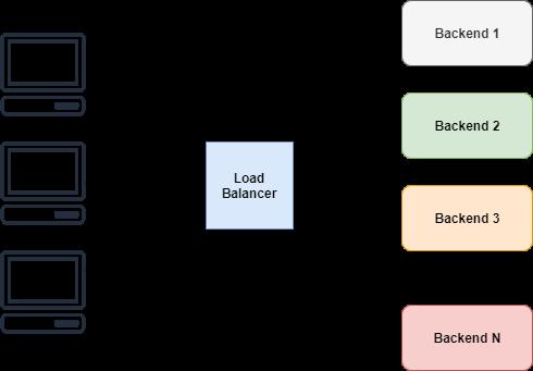 使用 Go 语言徒手撸一个简单的负载均衡器