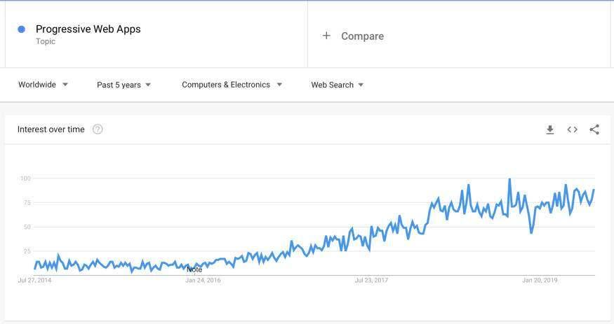 编程语言趋势预测:Rust将成为主流,React 继续统治编程世界