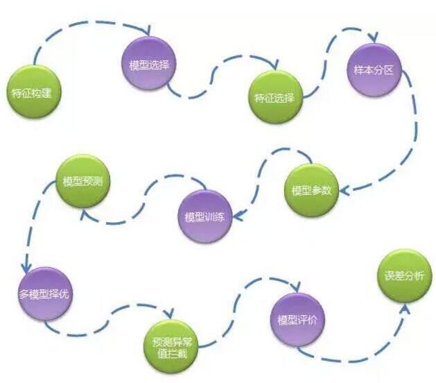 Spark技术在京东智能供应链预测的应用
