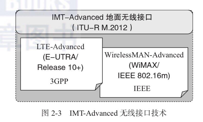 5G系列文章(二):5G标准化(上篇)
