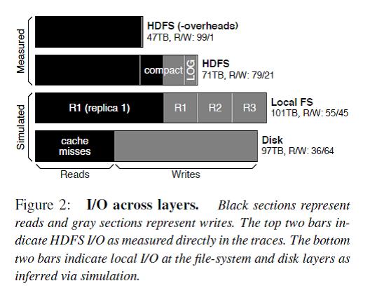 HBase优化案例分析:Facebook Messages系统问题与解决方案