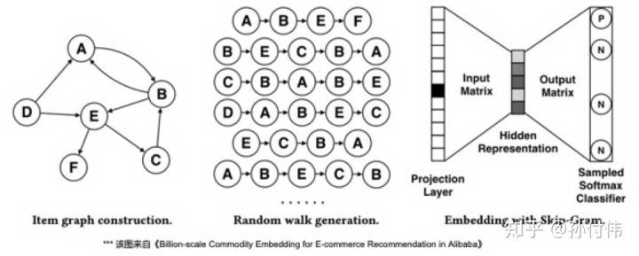 Graph Embedding 及其在知乎的实践