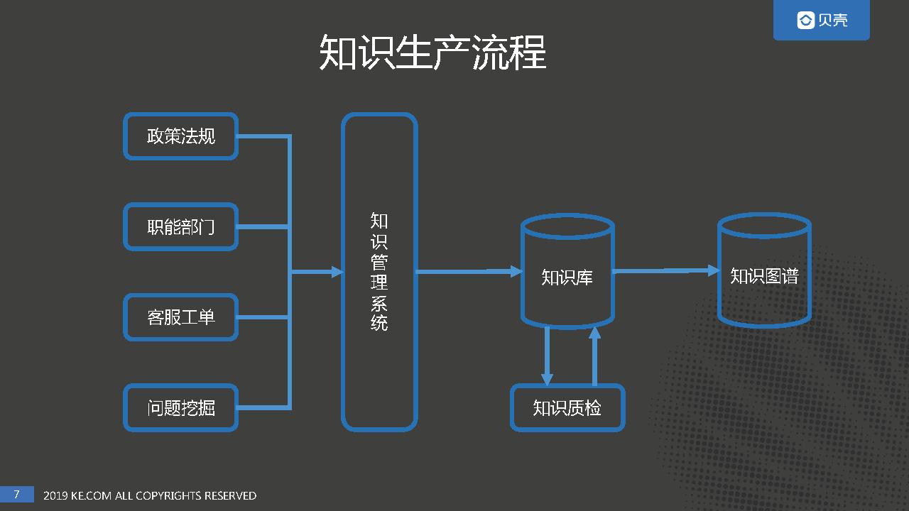 智能客服系统的构建与算法迭代