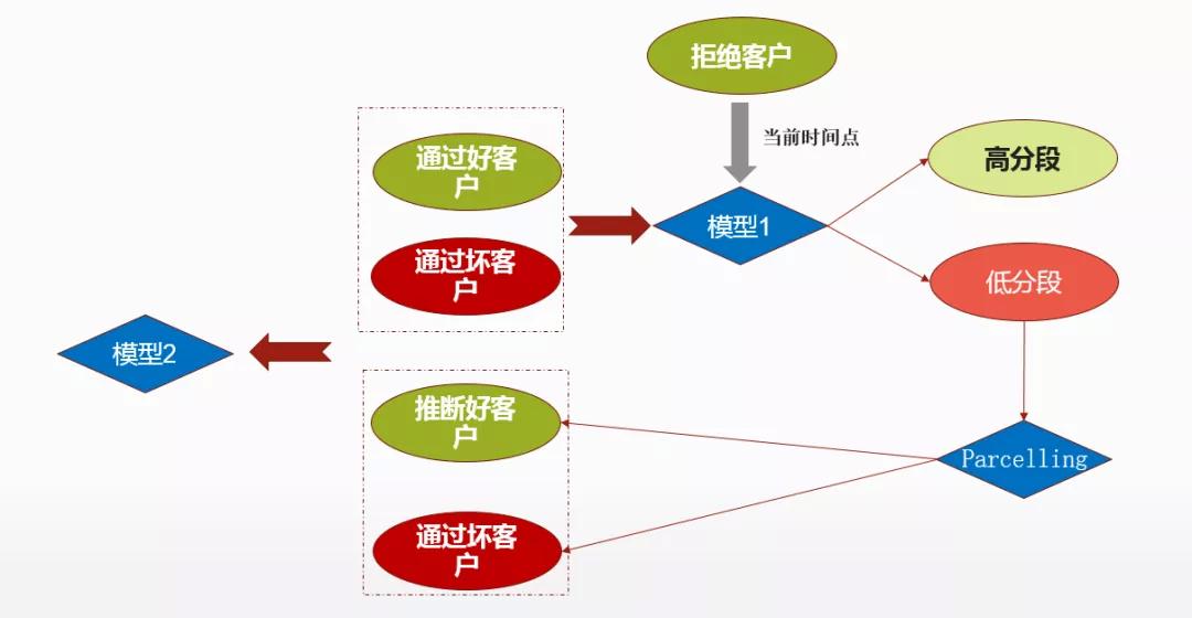 信贷业务风控策略简介