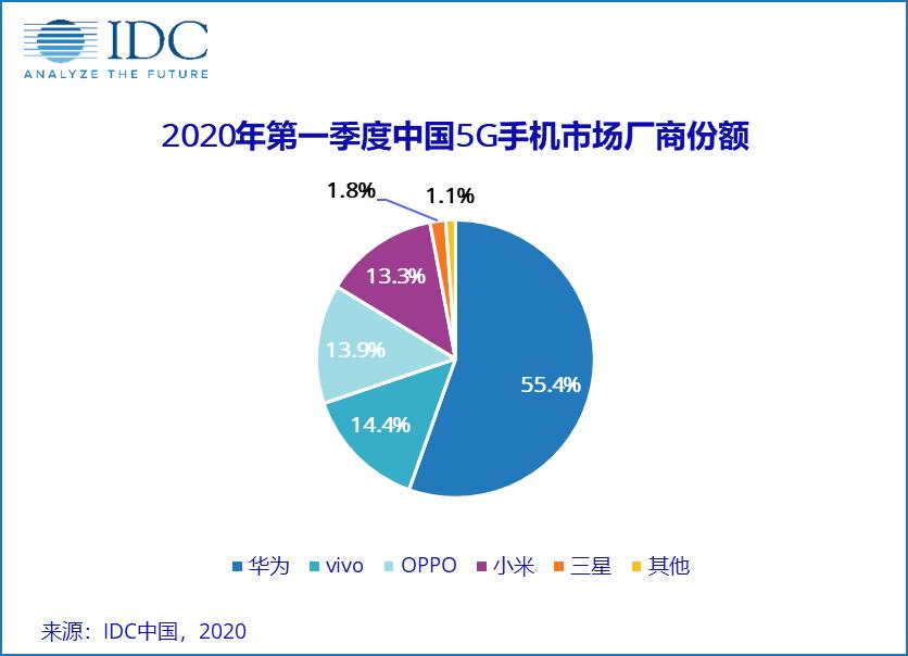 中国5G商用这一年:1800亿投入、超20万个基站、3600万用户