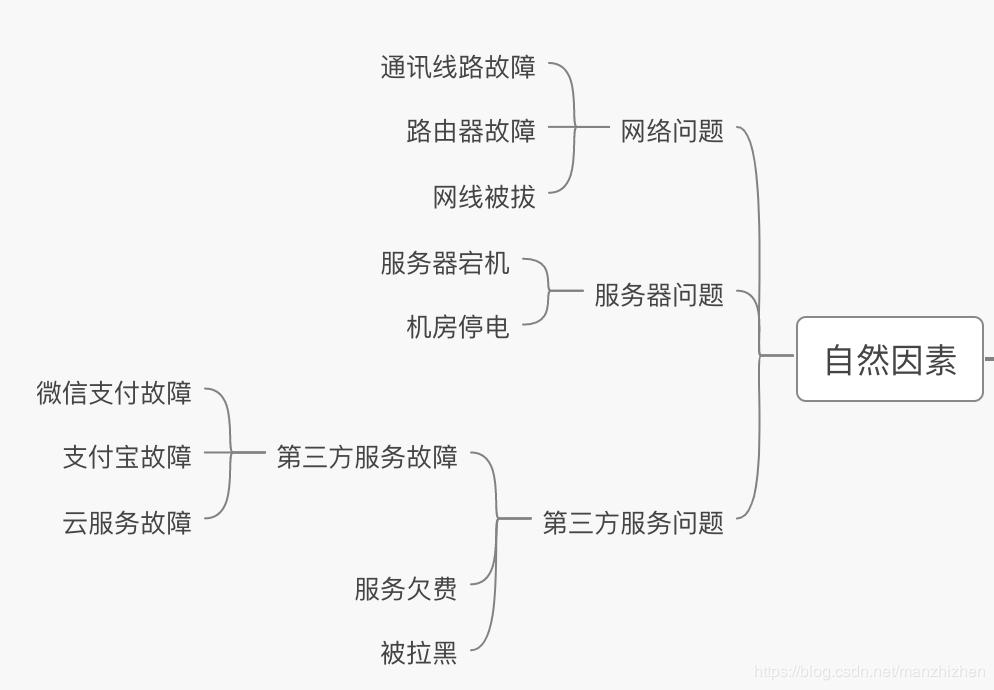 稳定性全系列(一):如何做好系统稳定性建设