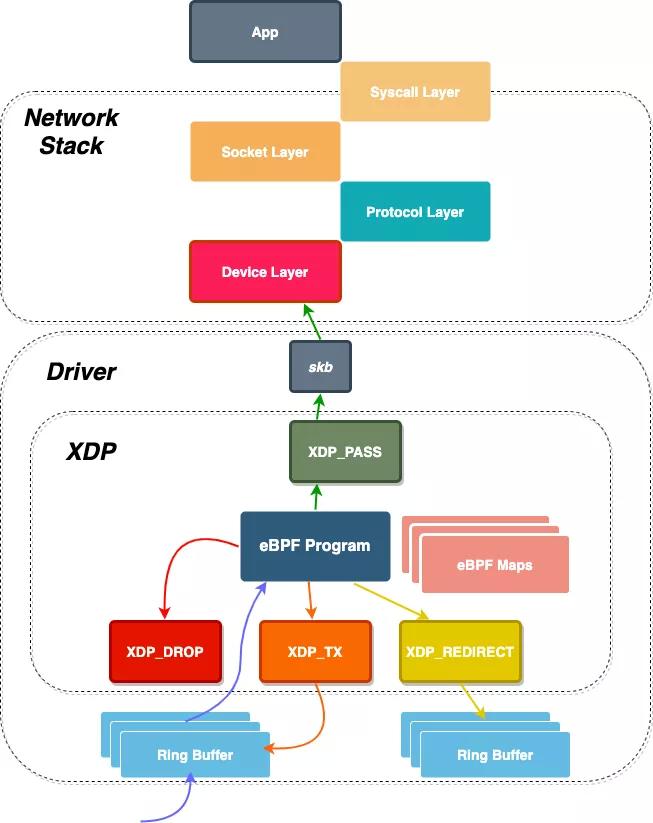 eBPF技术实践:高性能ACL