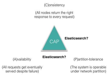 剖析Elasticsearch集群系列第二篇 分布式的三个C、translog和Lucene段