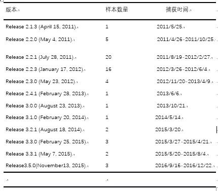 中国关键领域遭受11年的网络攻击,攻击者竟为美国CIA
